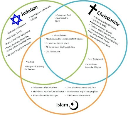 image-result-for-similarities-islam-and-christianity-judaism-venn-diagram